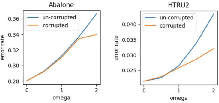 Figure 2 for Predictive Power of Nearest Neighbors Algorithm under Random Perturbation