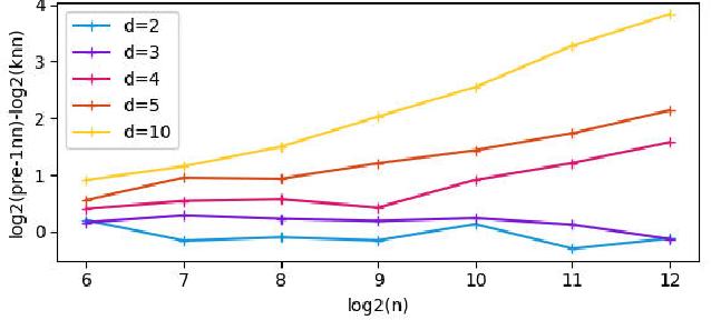 Figure 3 for Predictive Power of Nearest Neighbors Algorithm under Random Perturbation