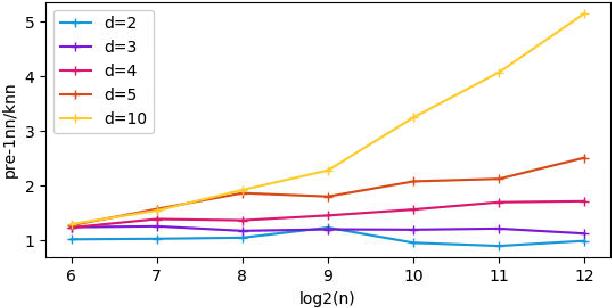 Figure 4 for Predictive Power of Nearest Neighbors Algorithm under Random Perturbation