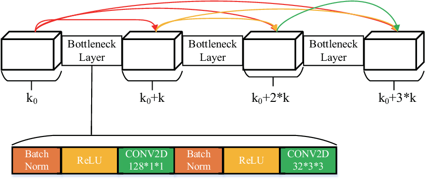 Figure 1 for Active Deep Densely Connected Convolutional Network for Hyperspectral Image Classification