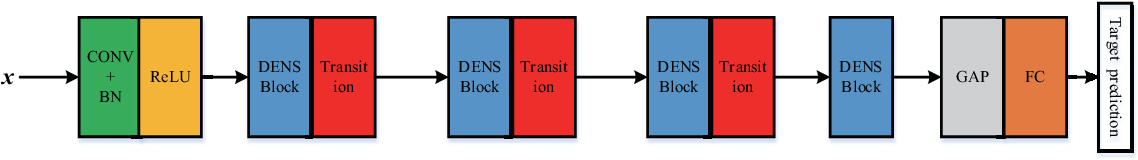 Figure 2 for Active Deep Densely Connected Convolutional Network for Hyperspectral Image Classification