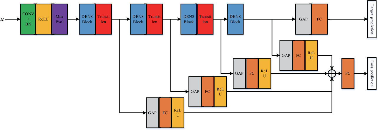 Figure 3 for Active Deep Densely Connected Convolutional Network for Hyperspectral Image Classification