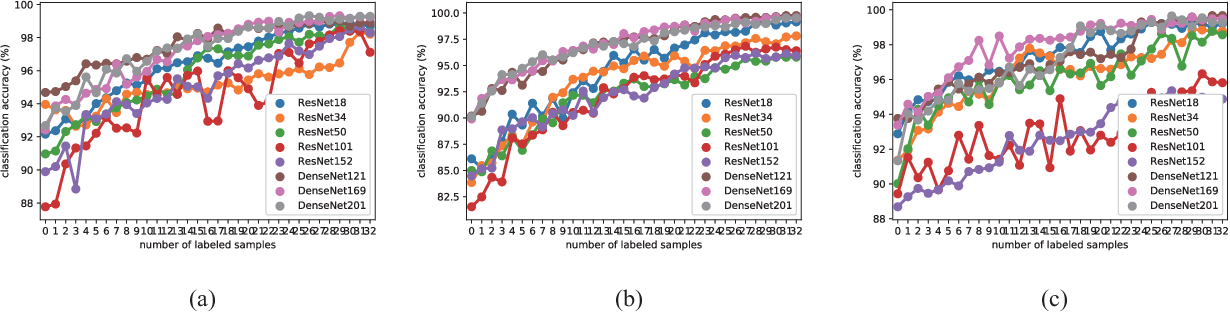 Figure 4 for Active Deep Densely Connected Convolutional Network for Hyperspectral Image Classification