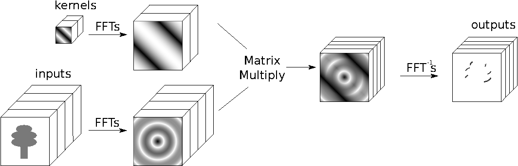 Figure 1 for Fast Training of Convolutional Networks through FFTs