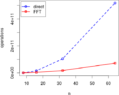 Figure 2 for Fast Training of Convolutional Networks through FFTs
