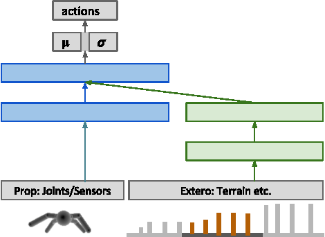 Figure 2 for Emergence of Locomotion Behaviours in Rich Environments