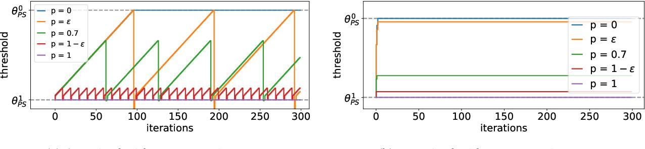 Figure 1 for Alternative Microfoundations for Strategic Classification