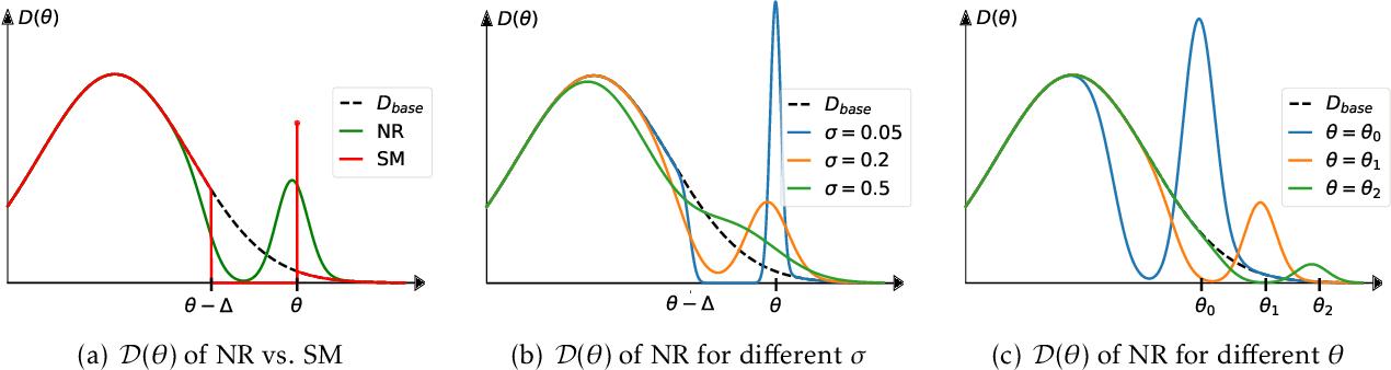 Figure 2 for Alternative Microfoundations for Strategic Classification