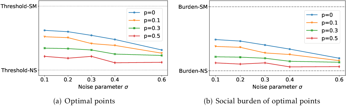 Figure 3 for Alternative Microfoundations for Strategic Classification
