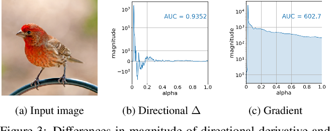 Figure 4 for Guided Integrated Gradients: An Adaptive Path Method for Removing Noise