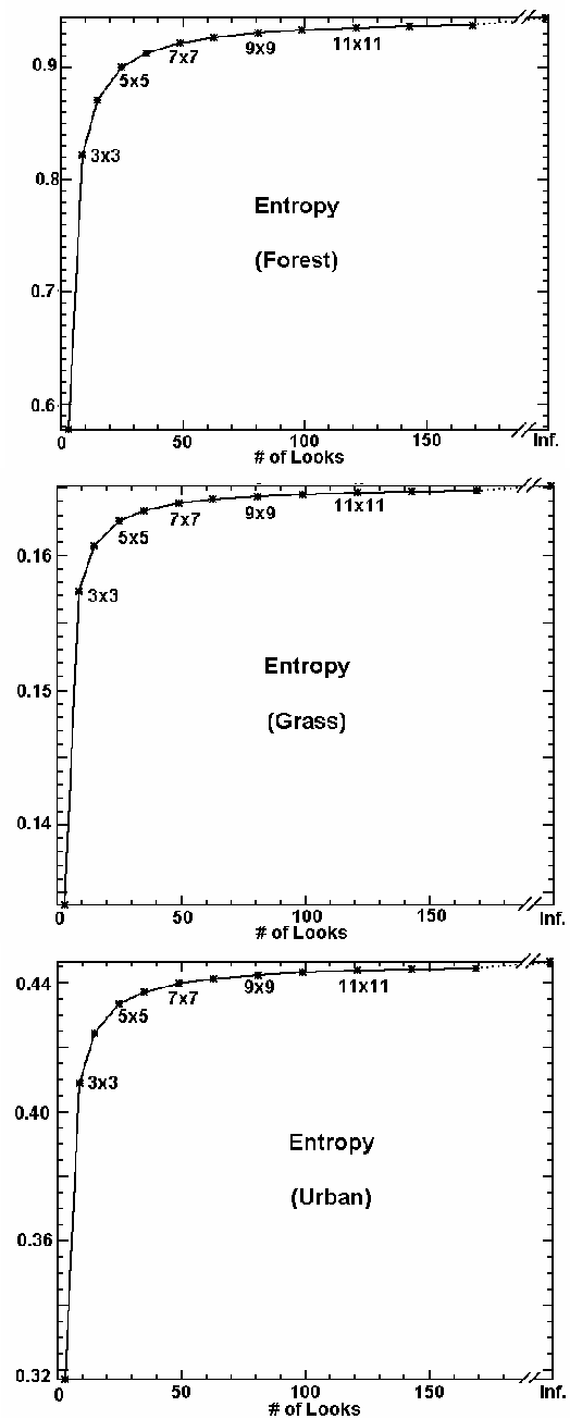 Fig. 3 Entropy sample mean for forest, grass and urban areas.