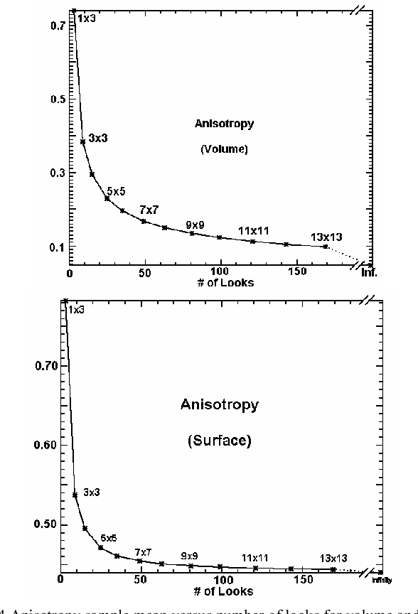Fig. 4 Anisotropy sample mean versus number of looks for volume and surface scattering.