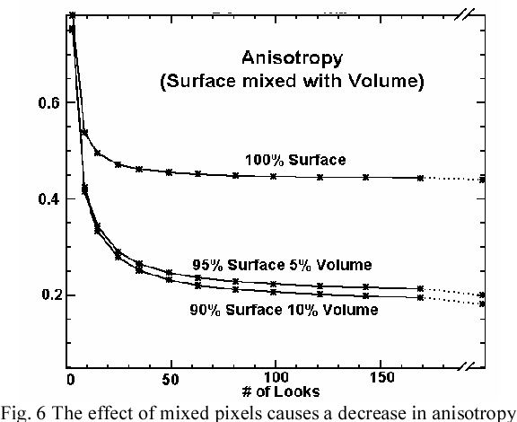 Fig. 6 The effect of mixed pixels causes a decrease in anisotropy