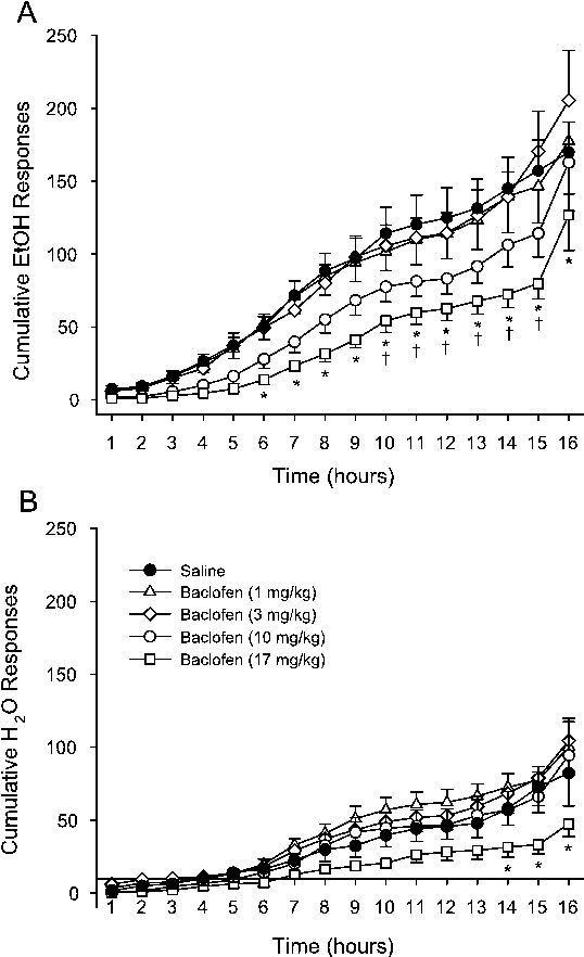 Fig. 1 A Mean (€SEM) cumulative ethanol responses after saline (closed circle) and 1 mg/kg (open triangle), 3 mg/kg (open diamond), 10 mg/kg (open circle) and 17 mg/kg (open square) baclofen injection at each hour of the self-administration session. B Mean (€SEM) cumulative water responses after saline (closed circle) and 1 mg/kg (open triangle), 3 mg/kg (open diamond), 10 mg/kg (open circle) and 17 mg/kg (open square) baclofen injection at each hour of the self-administration session. †Significant difference between saline and 10 mg/kg baclofen. *Significant difference between saline and 17 mg/kg baclofen (Tukey, P<0.05)