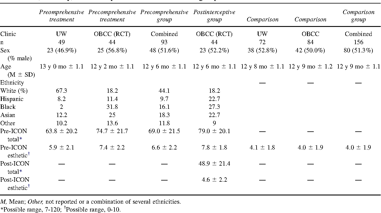 Table I. Sex, ethnicity, and severity of malocclusion in the 3 groups