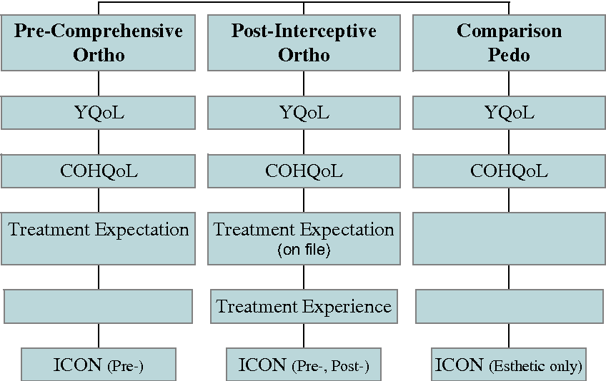 Fig 1. The 3 research groups and their corresponding instruments.