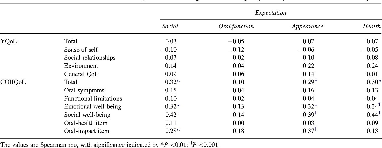 Table II. Correlation between Treatment Expectations vs YQoL and COHQol: precomprehensive treatment sample
