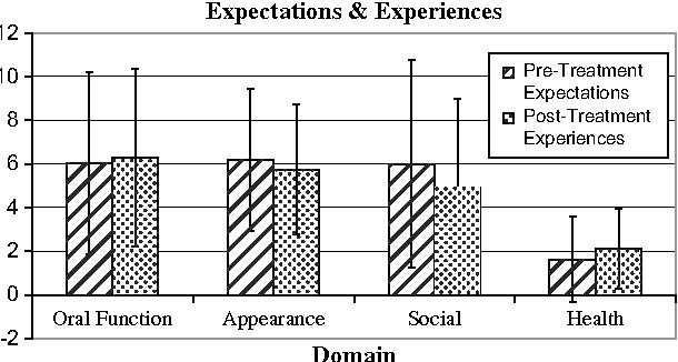 Fig 3. Treatment Expectations vs Experiences: postinterceptive orthodontic sample.