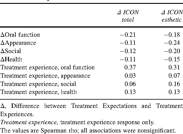Table IV. Correlation between Treatment Expectations and Experiences vs change in ICON: postinterceptive treatment sample
