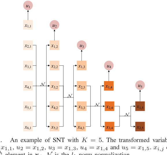 Figure 1 for Decorrelation of Neutral Vector Variables: Theory and Applications