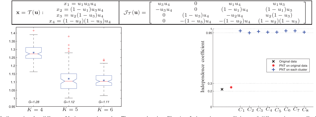 Figure 3 for Decorrelation of Neutral Vector Variables: Theory and Applications