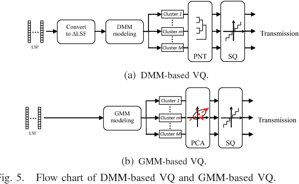 Figure 4 for Decorrelation of Neutral Vector Variables: Theory and Applications