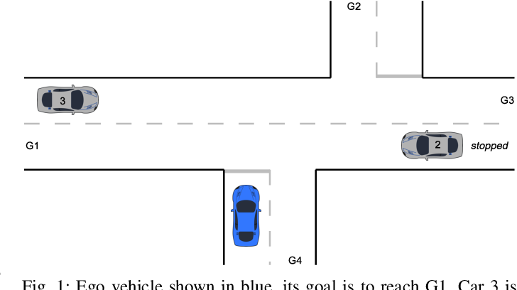 Figure 1 for Integrating Planning and Interpretable Goal Recognition for Autonomous Driving