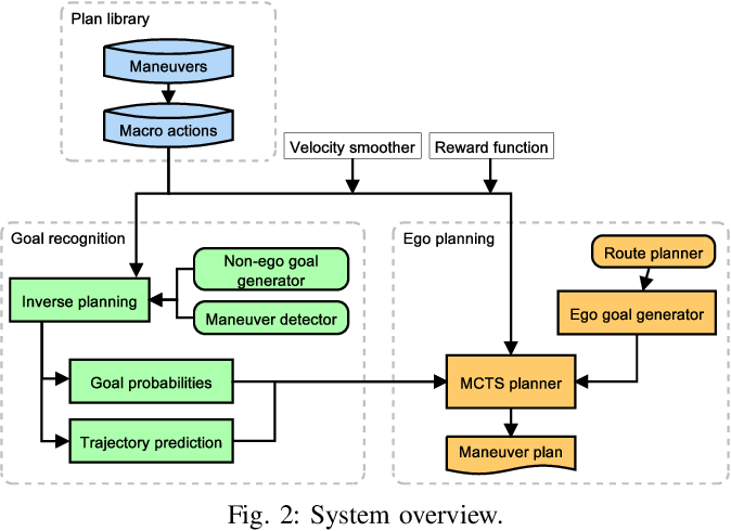Figure 2 for Integrating Planning and Interpretable Goal Recognition for Autonomous Driving