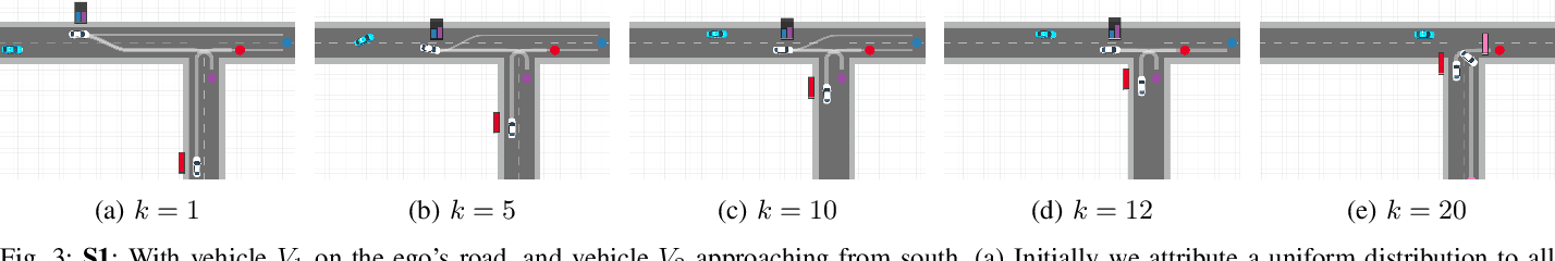 Figure 3 for Integrating Planning and Interpretable Goal Recognition for Autonomous Driving