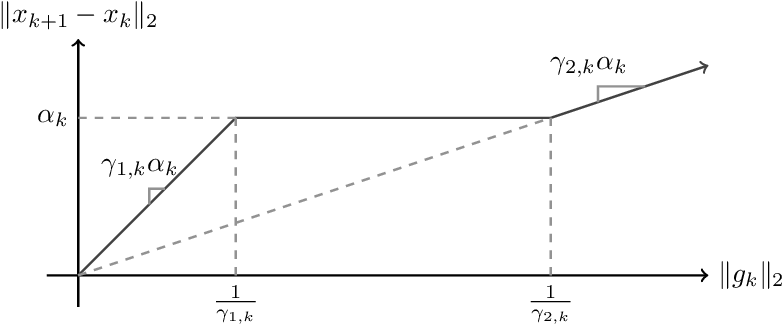 Figure 1 for A Stochastic Trust Region Algorithm Based on Careful Step Normalization