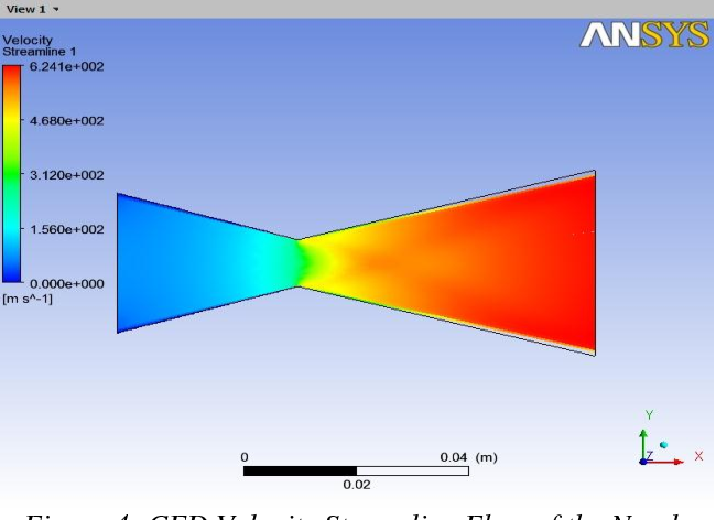 Figure 4 from Design Of Solid Propellant Rocket Nozzle Using ANSYS