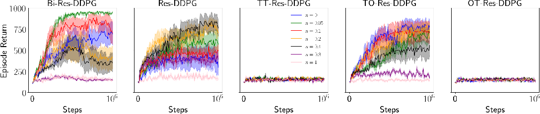 Figure 2 for Deep Residual Reinforcement Learning
