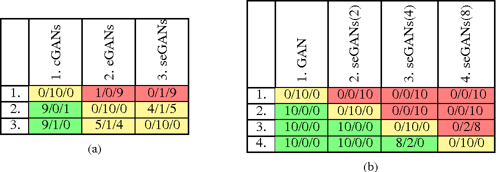 Figure 4 for Ensembles of Generative Adversarial Networks
