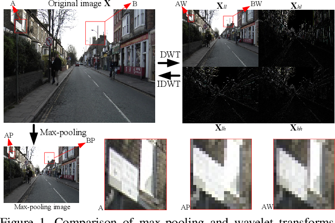Figure 1 for Wavelet Integrated CNNs for Noise-Robust Image Classification