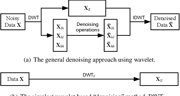 Figure 3 for Wavelet Integrated CNNs for Noise-Robust Image Classification