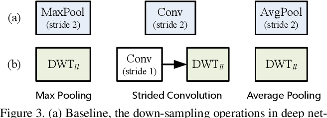 Figure 4 for Wavelet Integrated CNNs for Noise-Robust Image Classification