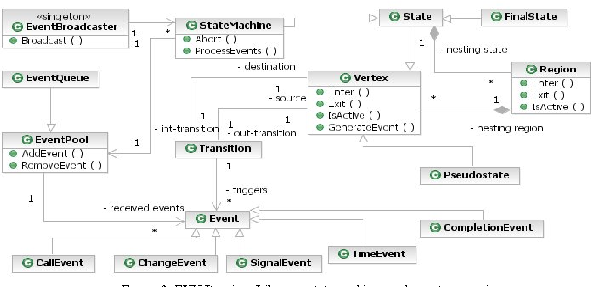 Realization Of Uml Class And State Machine Models In The C Code