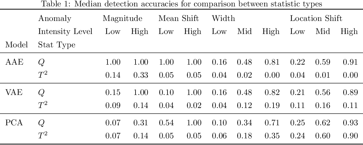 Figure 2 for High-dimensional Nonlinear Profile Monitoring based on Deep Probabilistic Autoencoders