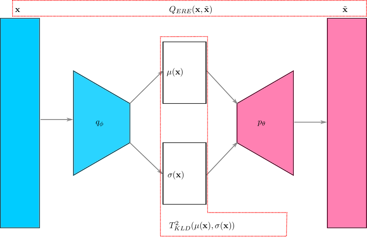 Figure 4 for High-dimensional Nonlinear Profile Monitoring based on Deep Probabilistic Autoencoders