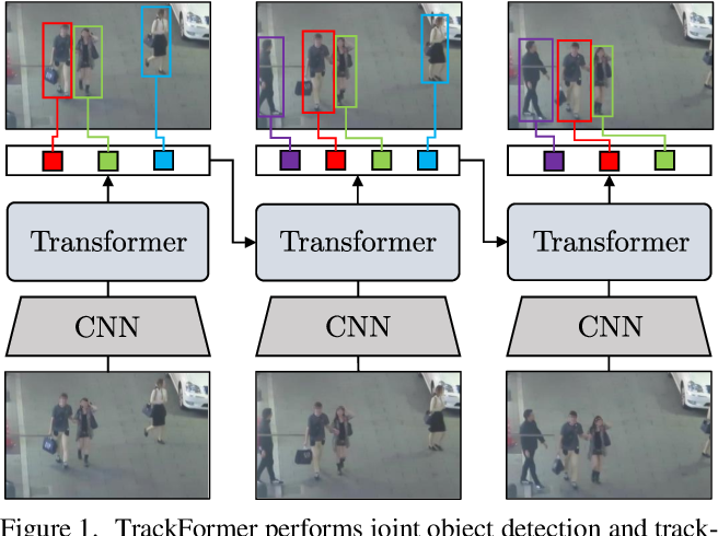 Figure 1 for TrackFormer: Multi-Object Tracking with Transformers