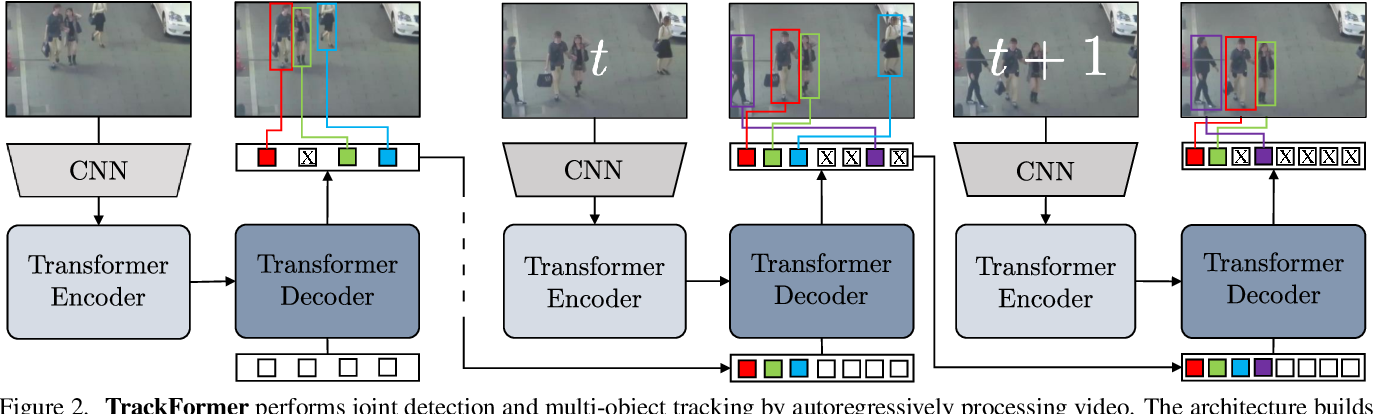 Figure 3 for TrackFormer: Multi-Object Tracking with Transformers
