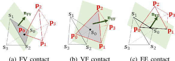 Figure 2 for A Penetration Metric for Deforming Tetrahedra using Object Norm