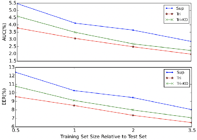 Figure 2 for Semi-supervised Acoustic Event Detection based on tri-training
