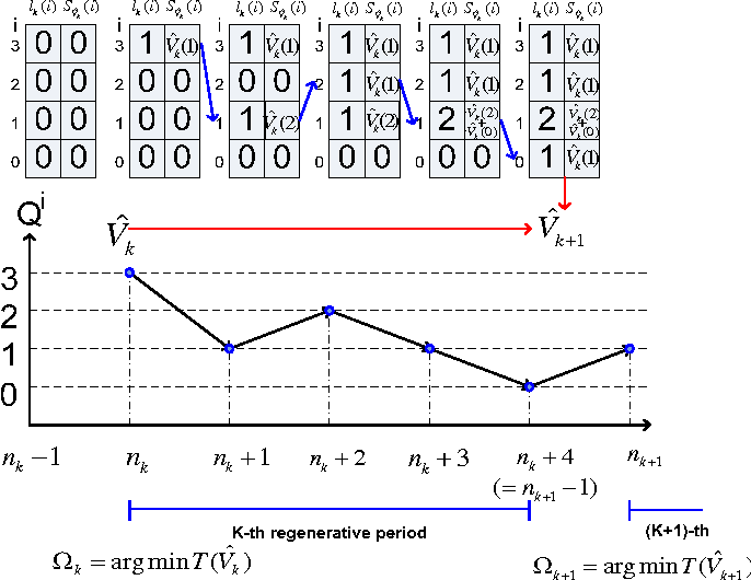 Figure 2 for Delay-Optimal Power and Subcarrier Allocation for OFDMA Systems via Stochastic Approximation