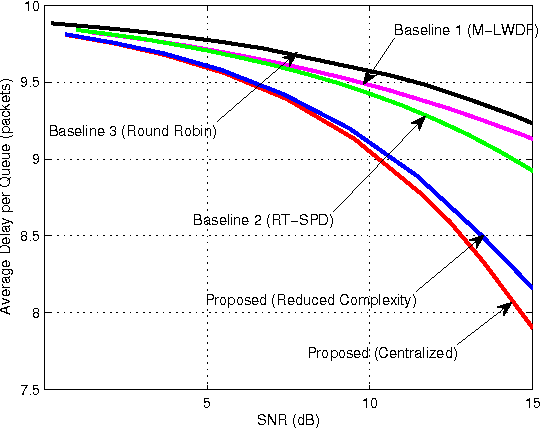 Figure 3 for Delay-Optimal Power and Subcarrier Allocation for OFDMA Systems via Stochastic Approximation