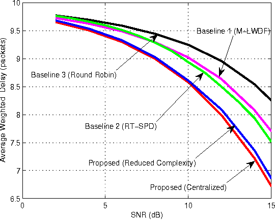 Figure 4 for Delay-Optimal Power and Subcarrier Allocation for OFDMA Systems via Stochastic Approximation