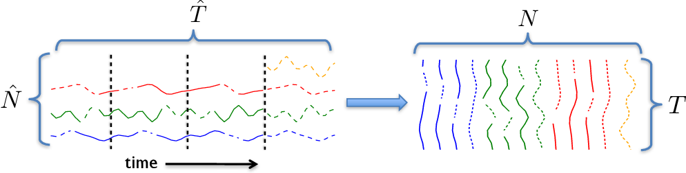 Figure 3 for A Unified Framework for Long Range and Cold Start Forecasting of Seasonal Profiles in Time Series