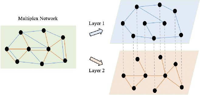 Figure 1 for HDMI: High-order Deep Multiplex Infomax