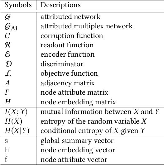 Figure 2 for HDMI: High-order Deep Multiplex Infomax