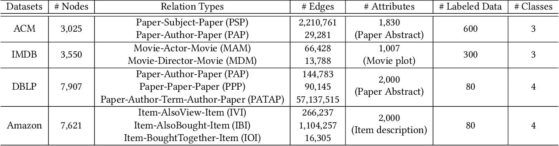 Figure 4 for HDMI: High-order Deep Multiplex Infomax